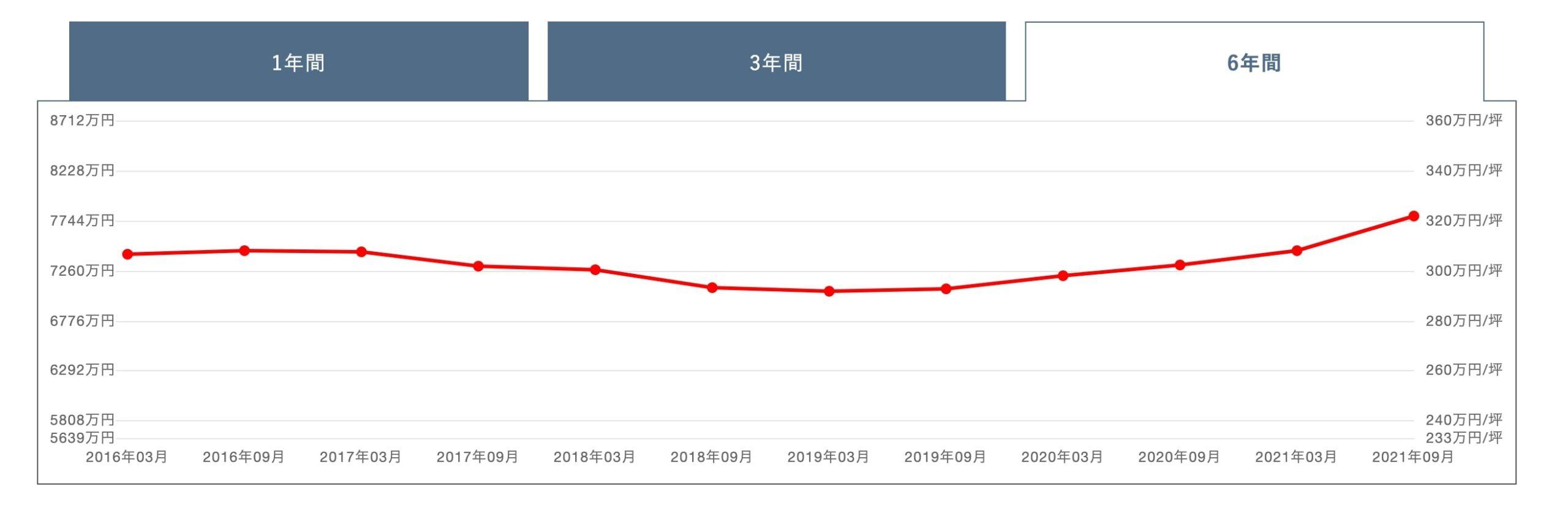 リエトコート武蔵小杉 ザ・クラッシィータワーの価格変動グラフ
