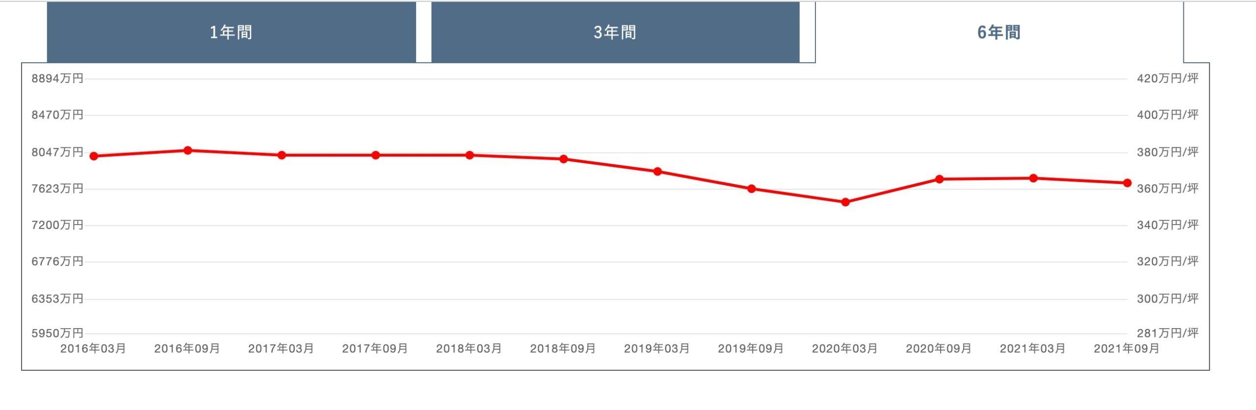 エクラスタワー武蔵小杉価格変動グラフ