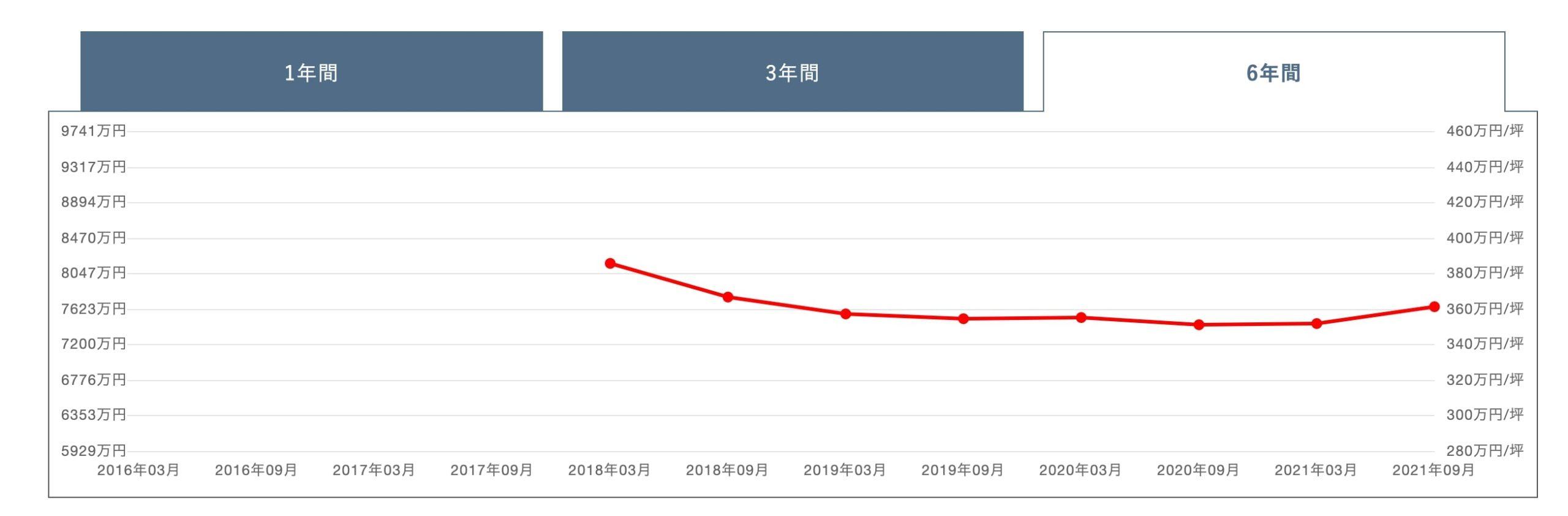 パークシティ武蔵小杉ザガーデンタワーズイーストの価格変動グラフ