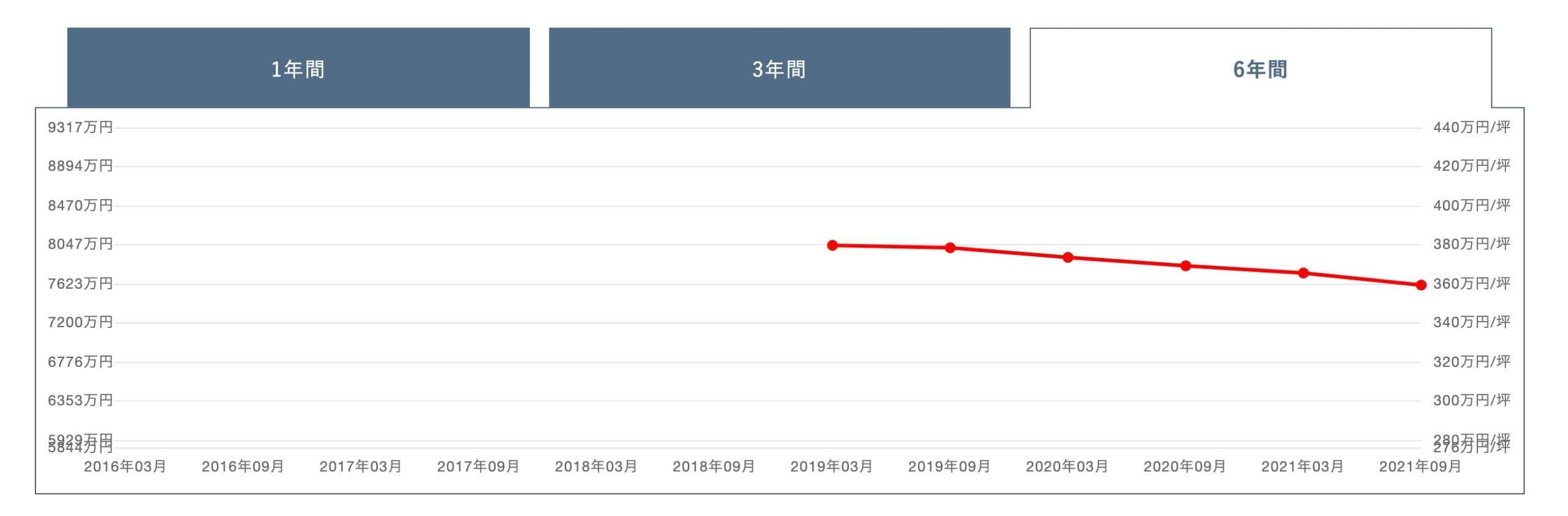 パークシティ武蔵小杉ザガーデンタワーズウエストの価格変動グラフ