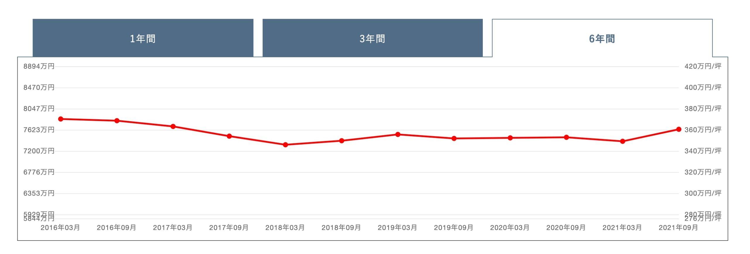 パークシティ武蔵小杉ザグランドウイングタワーの価格変動グラフ