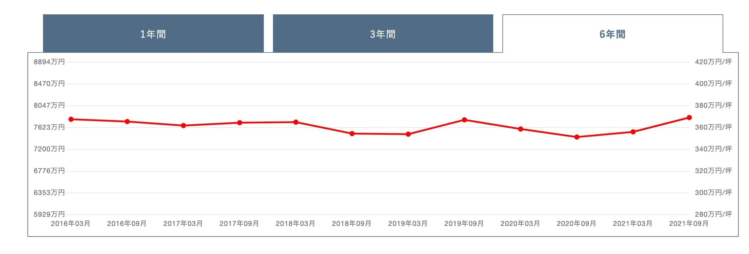 プラウドタワー武蔵小杉の価格変動グラフ