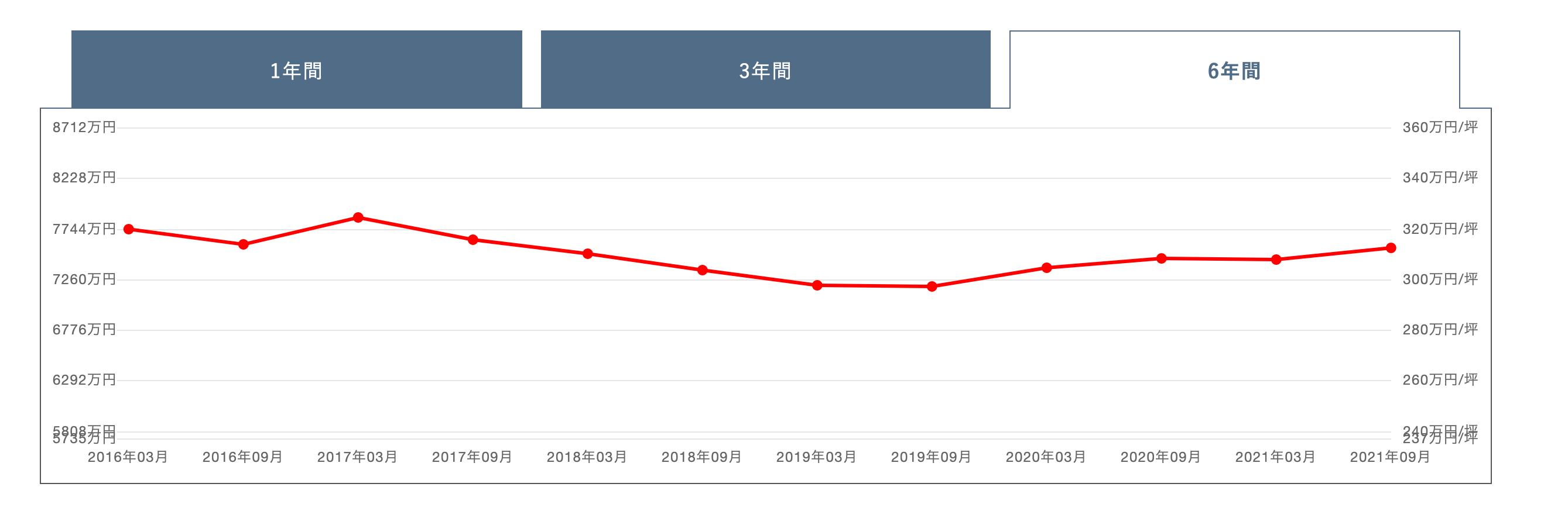 リエトコートイーストタワーの価格変動グラフ