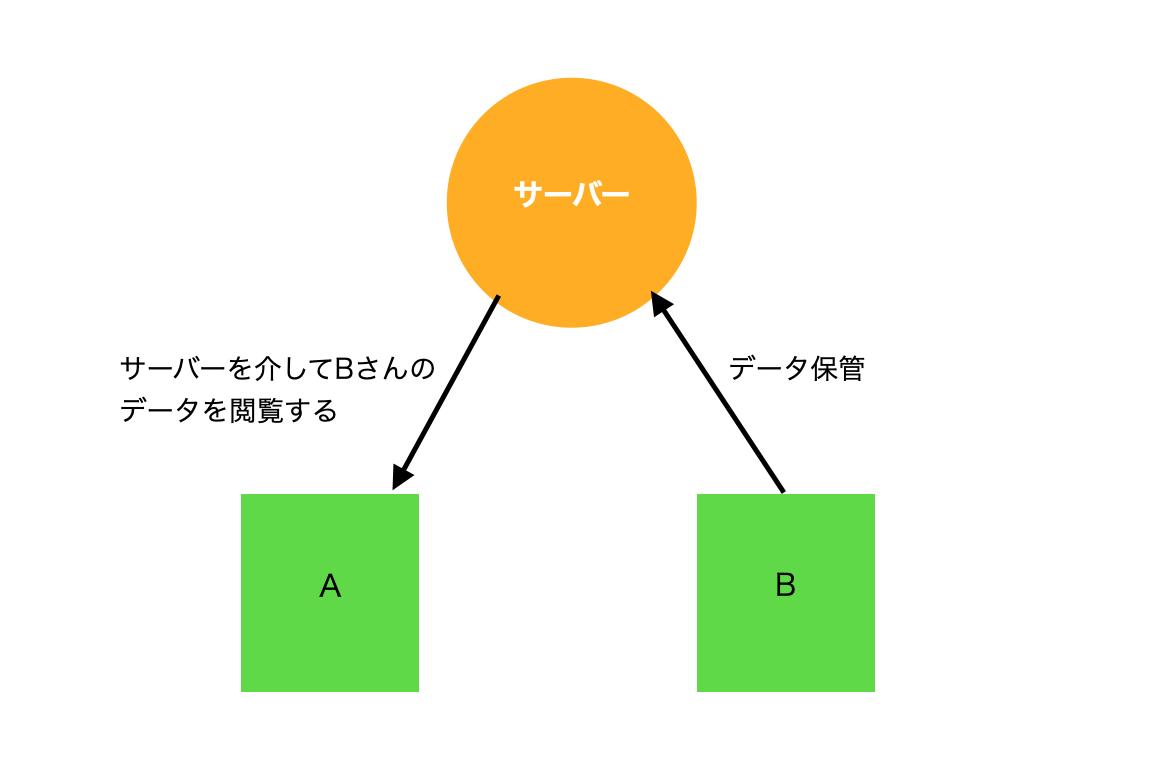 HTTPの仕組みを説明する図