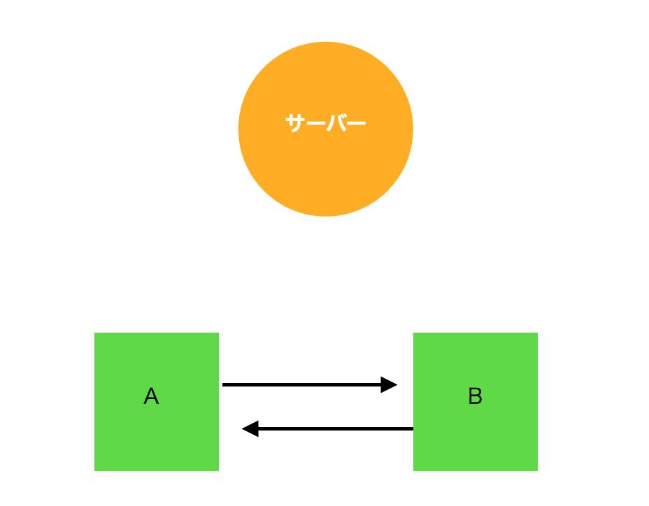 IPFSの仕組みを説明した図